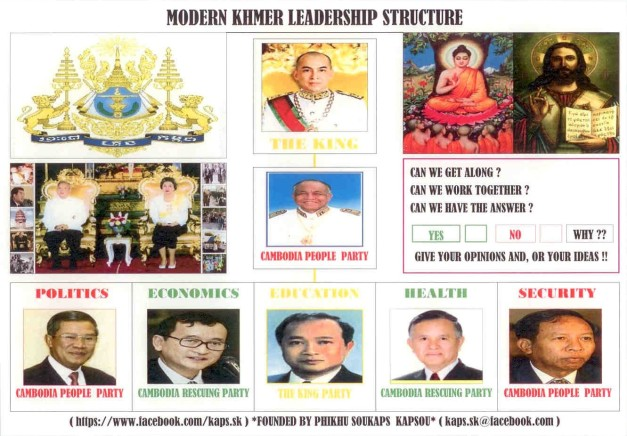 Modern Khmer Leadership StructureEnglish02